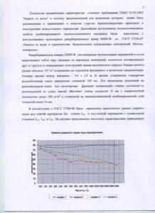 Термозвукоизол заключение НИИСФ