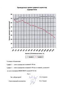 виброфлор акустический сертификат