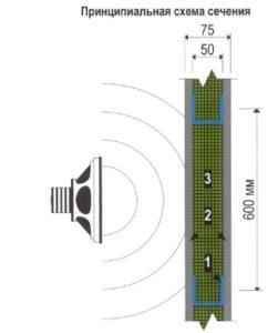 Звукоизолирующие каркасные перегородки