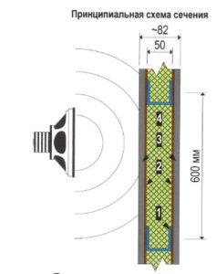 Звукоизоляционная перегородка
