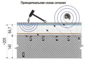 Плавающий пол шумоизоляция