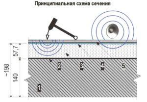 Звукоизоляционный пол